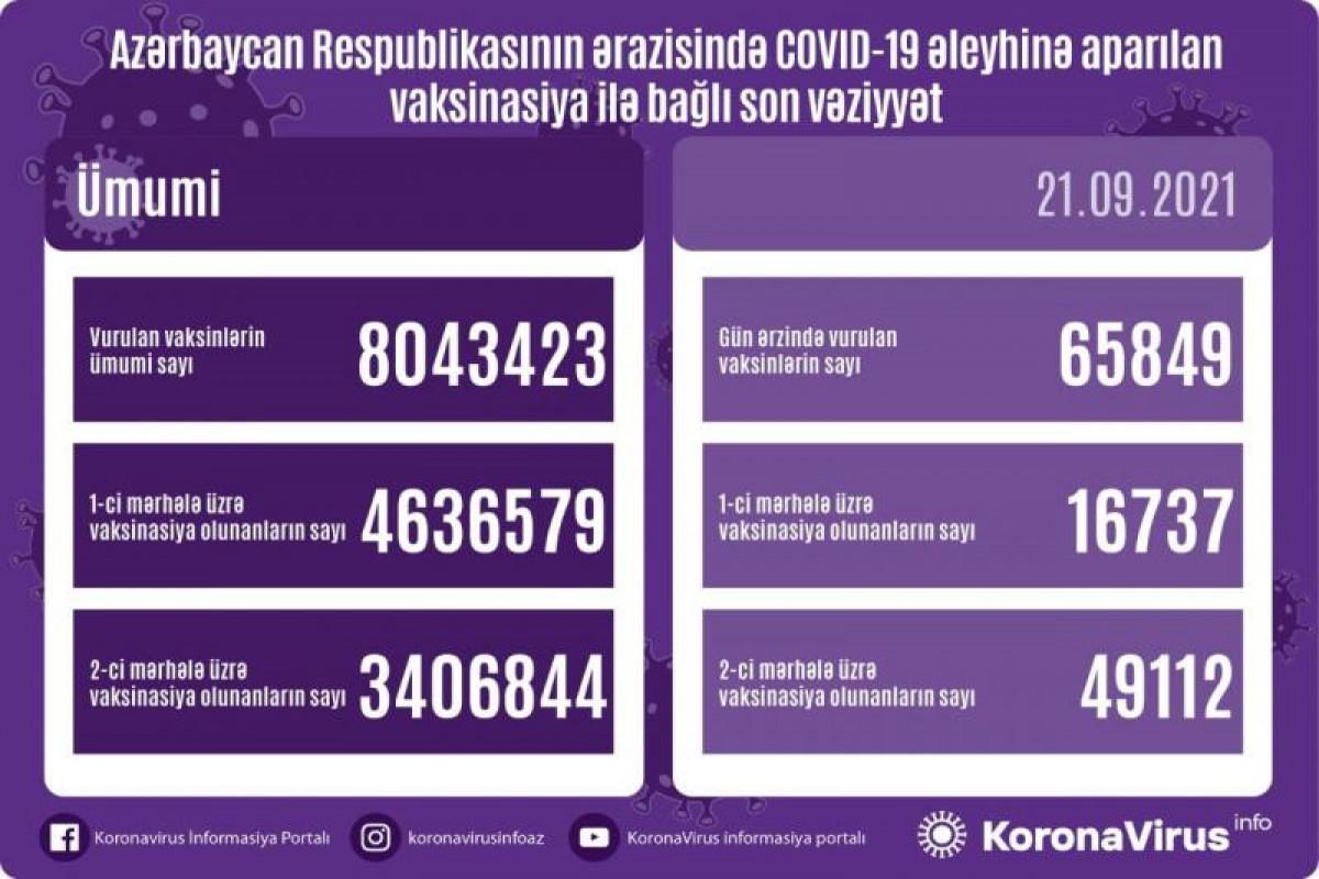 Azərbaycanda COVID-19 əleyhinə vurulan vaksinlərin ümumi sayı 8 milyonu ötüb