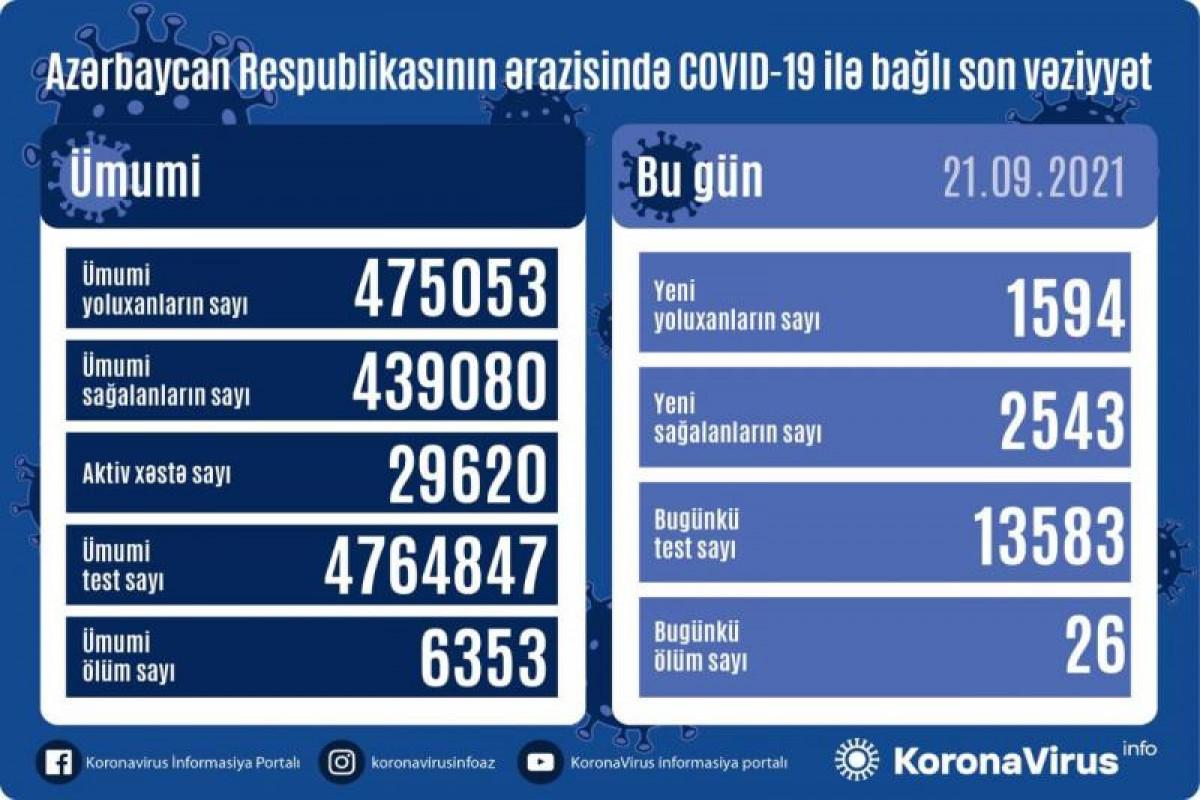В Азербайджане за сутки выявлено 1 594 случая заражения коронавирусом, умерли 26 человек
