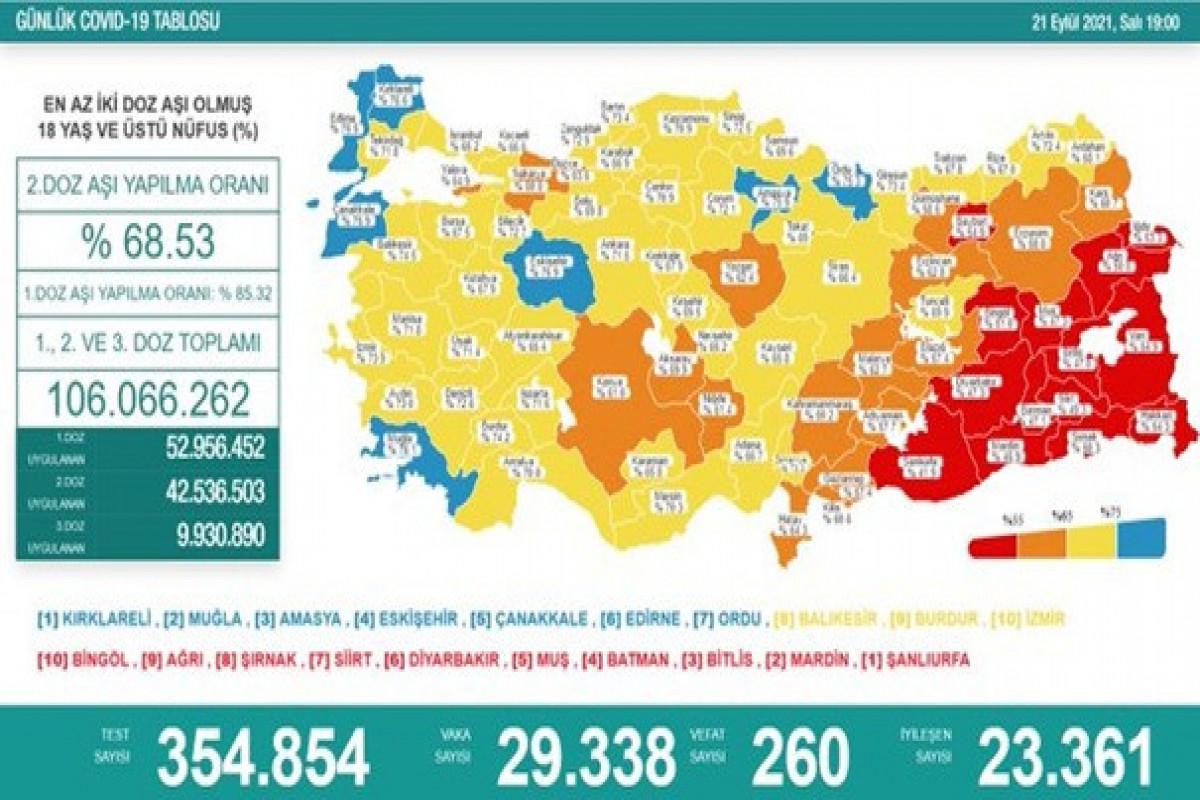 Türkiyədə bu gün koronavirusdan 260 nəfər ölüb