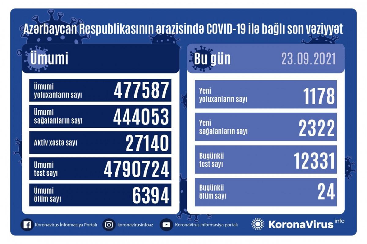 В Азербайджане выявлено еще 1178 случаев заражения коронавирусом, 2322человека вылечились