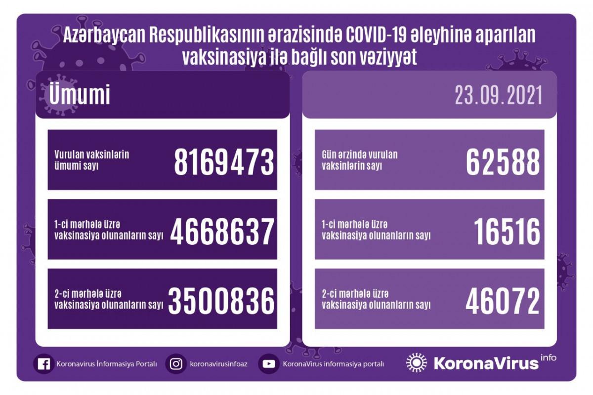 В Азербайджане число получивших обе дозы вакцины против коронавируса превысило 3,5 миллиона