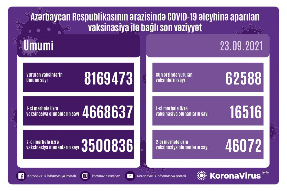 Number of people vaccinated against COVID-19 in two stages in Azerbaijan exceeds 3.5 million