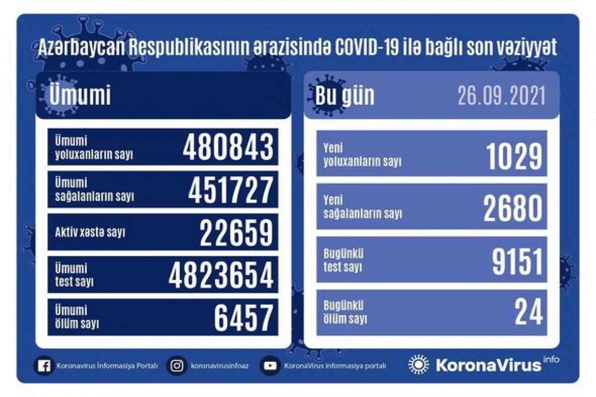 Azərbaycanda son sutkada 2680 nəfər COVID-19-dan sağalıb, 1029 nəfər yoluxub