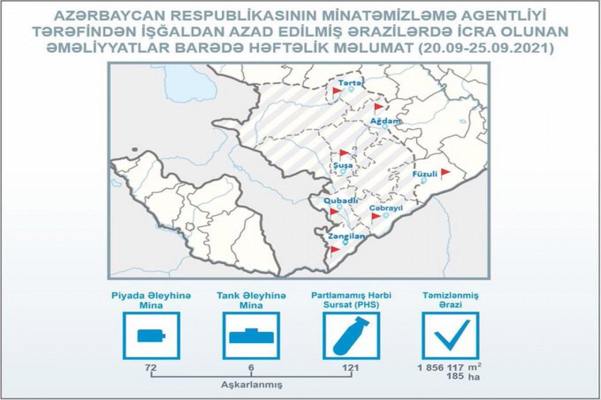 ANAMA: İşğaldan azad edilmiş ərazilərdə ötən həftə 78 mina aşkarlanıb
