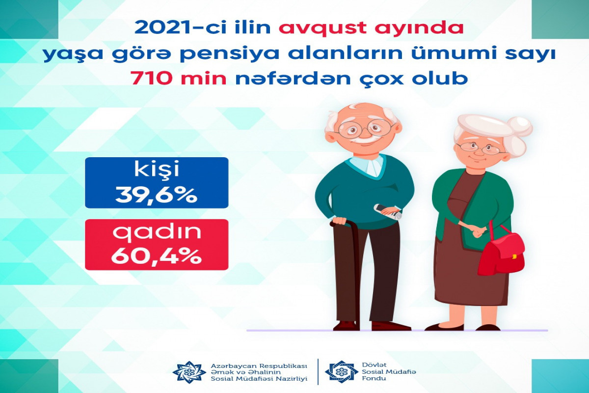 Azərbaycanda yaşa görə pensiya alanların sayı açıqlanıb