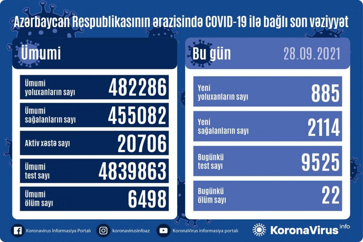 В Азербайджане выявлено еще 885случаев заражения коронавирусом, 2114человек вылечились